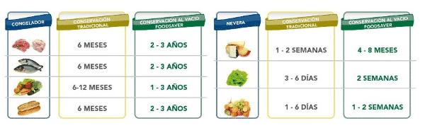 Duración alimentos al vacío