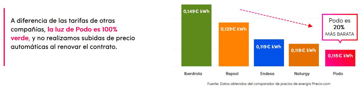 Energía barata con Podo